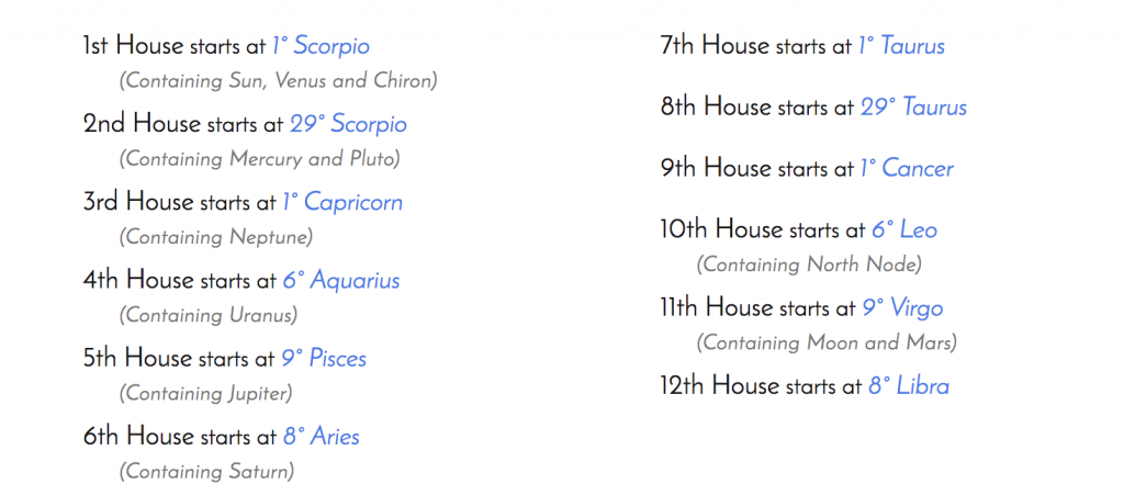 What astrological house am i interested